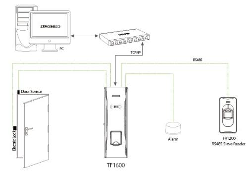 Đại lý phân phối Máy chấm công và kiểm soát cửa Kobio TF1600 giá rẻ